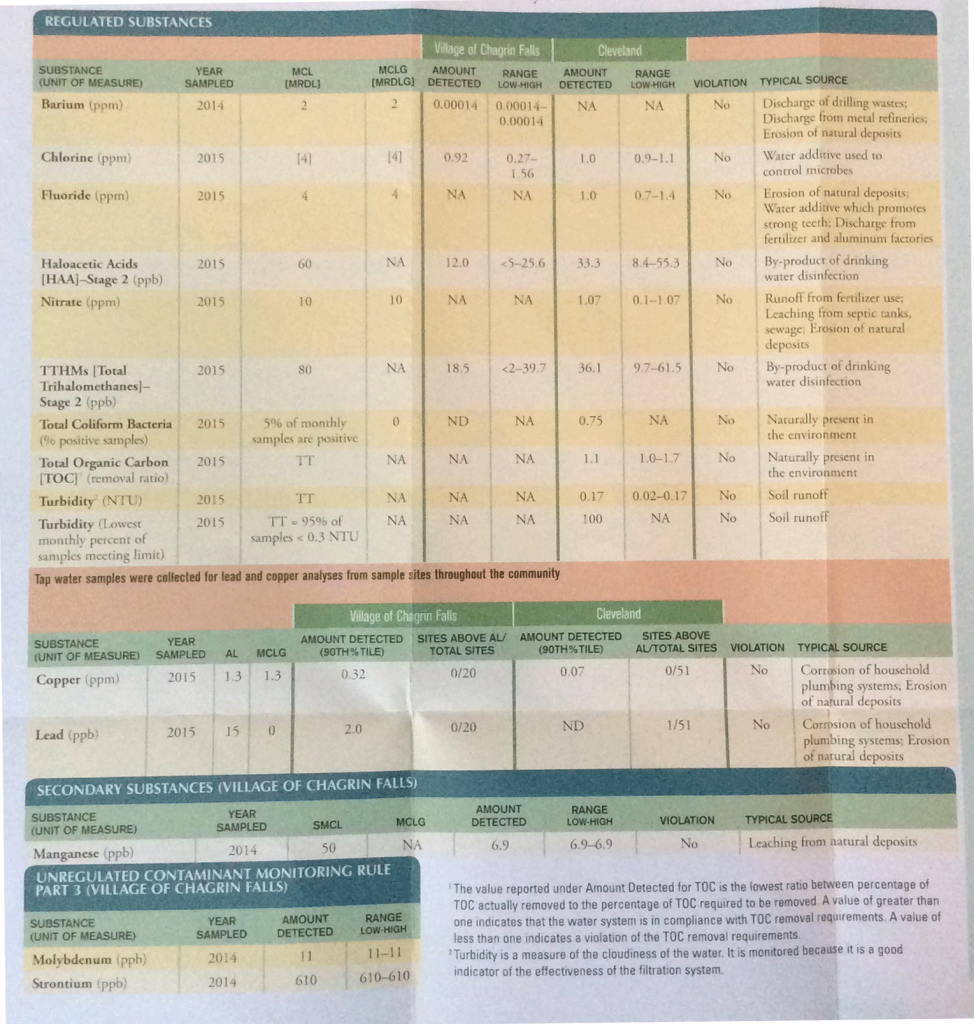 Chagrin Falls Water Quality Report 2015